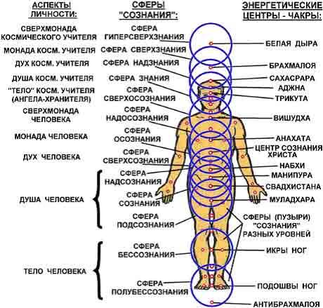 Схема связи Тела, Души, Духа,